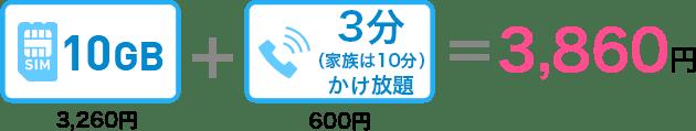 10GB3,260円+3分(家族は10分)かけ放題600円=3,860円