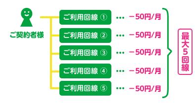 mineoのmineo複数回線割の特徴画像