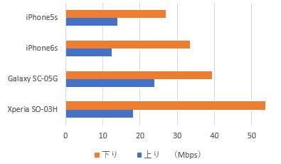 DMMモバイルの端末別速度比較
