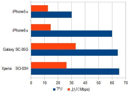 IIJmio(タイプD)の端末別速度比較
