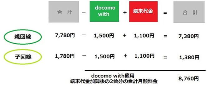 docomoシンプルプランとdocomo with24カ月間