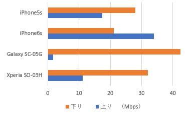 エキサイトモバイルの端末別速度比較