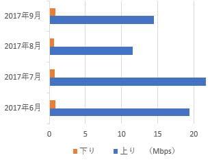 エキサイトモバイルの月別速度比較