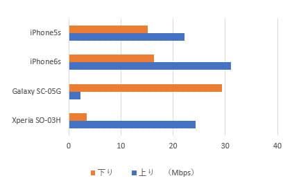 OCNモバイルONEの端末別速度比較