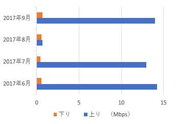 OCNモバイルONEの月別速度比較