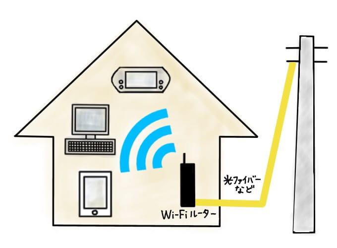 自宅のWi-Fiについて説明