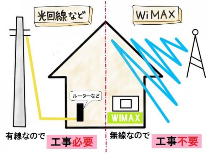 WiMAXと光回線との違い