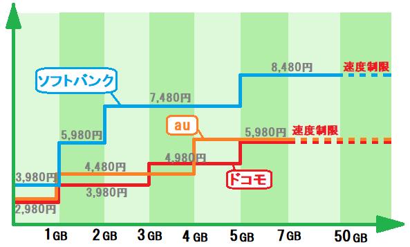 大手3社の料金変動型プランの比較